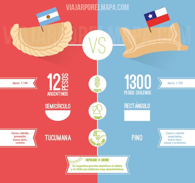 Empanadas argentinas chilenas